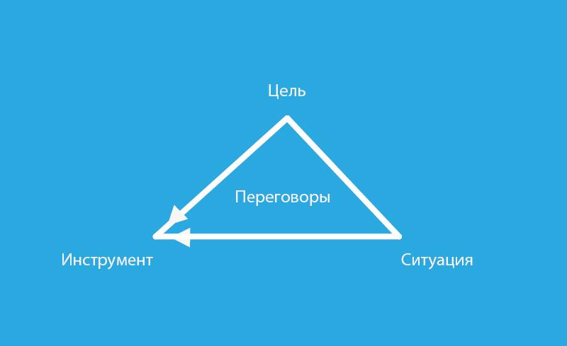 Треугольник коммуникаций